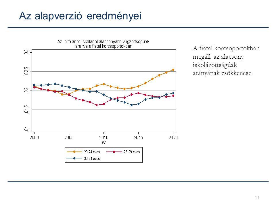 11 Az alapverzió eredményei A fiatal korcsoportokban megáll az alacsony iskolázottságúak arányának csökkenése
