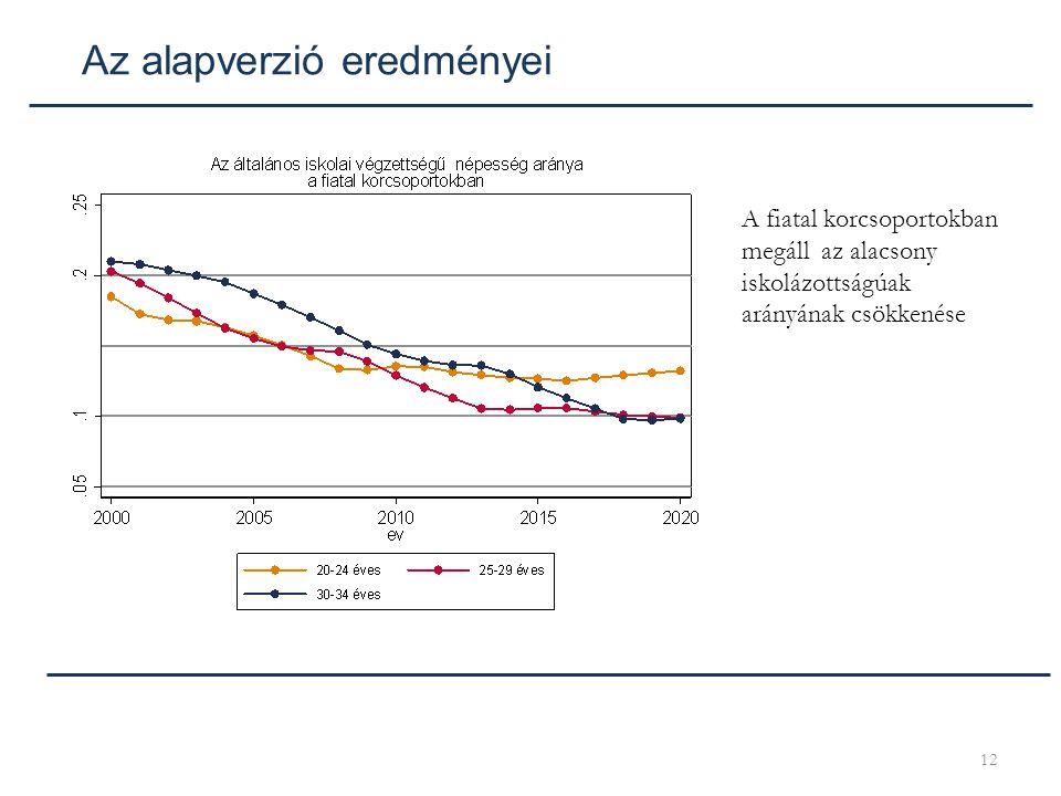 12 Az alapverzió eredményei A fiatal korcsoportokban megáll az alacsony iskolázottságúak arányának csökkenése