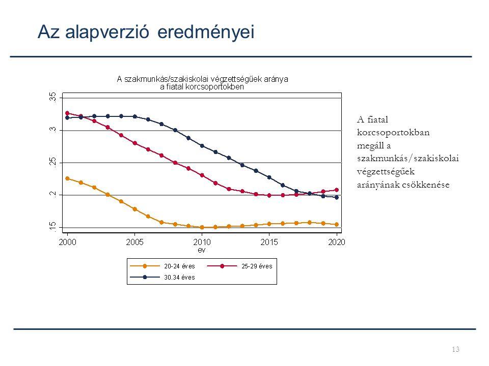 13 Az alapverzió eredményei A fiatal korcsoportokban megáll a szakmunkás/szakiskolai végzettségűek arányának csökkenése