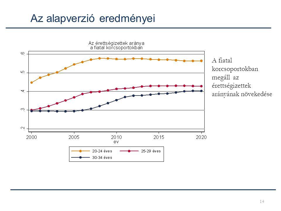 14 Az alapverzió eredményei A fiatal korcsoportokban megáll az érettségizettek arányának növekedése