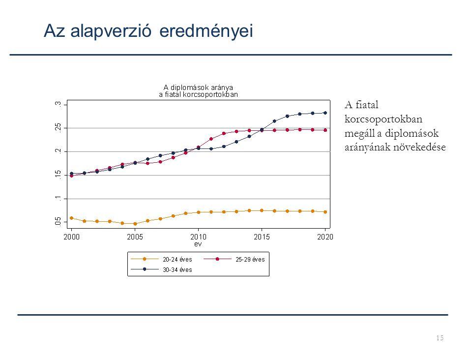 15 Az alapverzió eredményei A fiatal korcsoportokban megáll a diplomások arányának növekedése