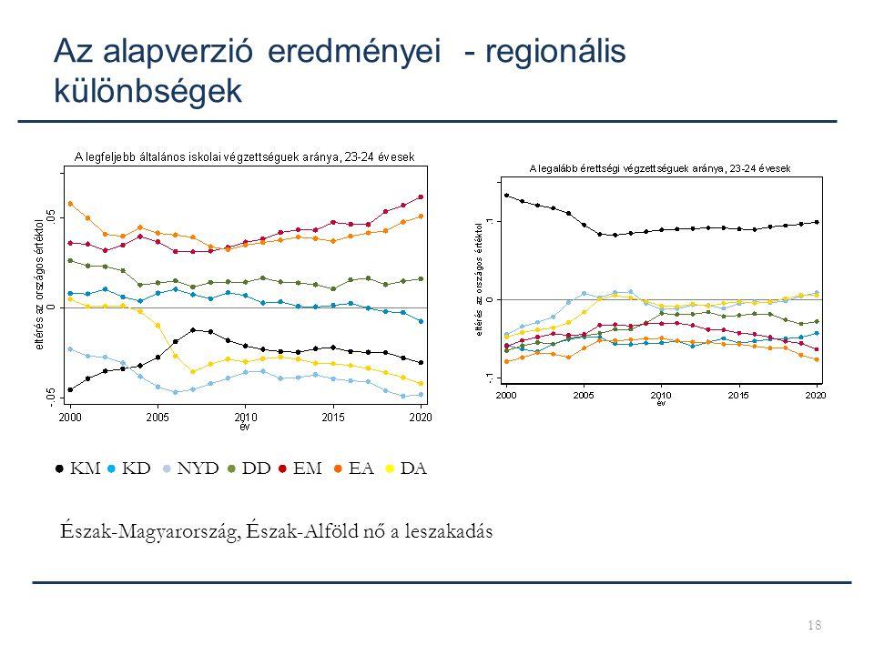 18 ● KM ● KD ● NYD ● DD ● EM ● EA ● DA Az alapverzió eredményei - regionális különbségek Észak-Magyarország, Észak-Alföld nő a leszakadás