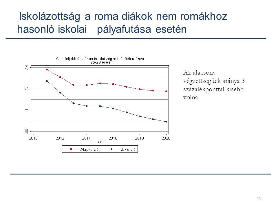 19 Iskolázottság a roma diákok nem romákhoz hasonló iskolai pályafutása esetén Az alacsony végzettségűek aránya 3 százalékponttal kisebb volna