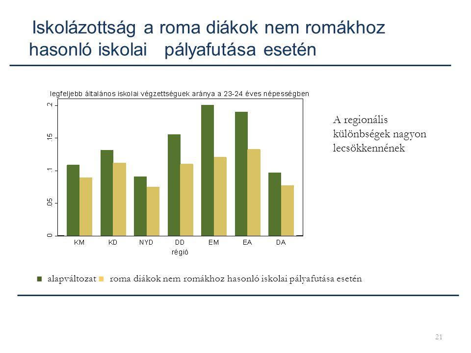 21 Iskolázottság a roma diákok nem romákhoz hasonló iskolai pályafutása esetén ■ alapváltozat ■ roma diákok nem romákhoz hasonló iskolai pályafutása e
