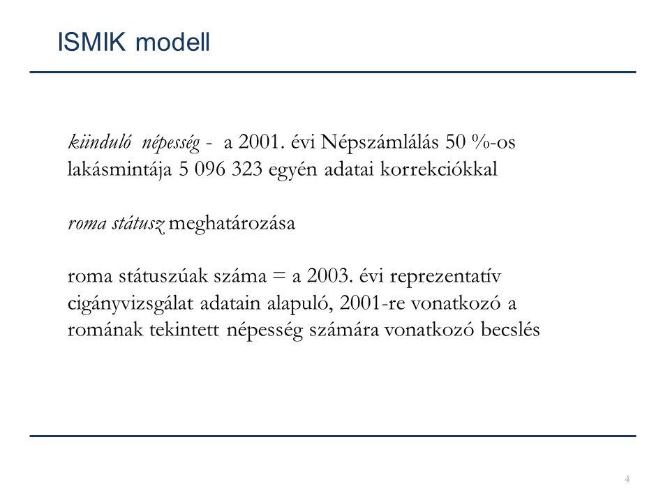 4 ISMIK modell kiinduló népesség - a 2001. évi Népszámlálás 50 %-os lakásmintája 5 096 323 egyén adatai korrekciókkal roma státusz meghatározása roma