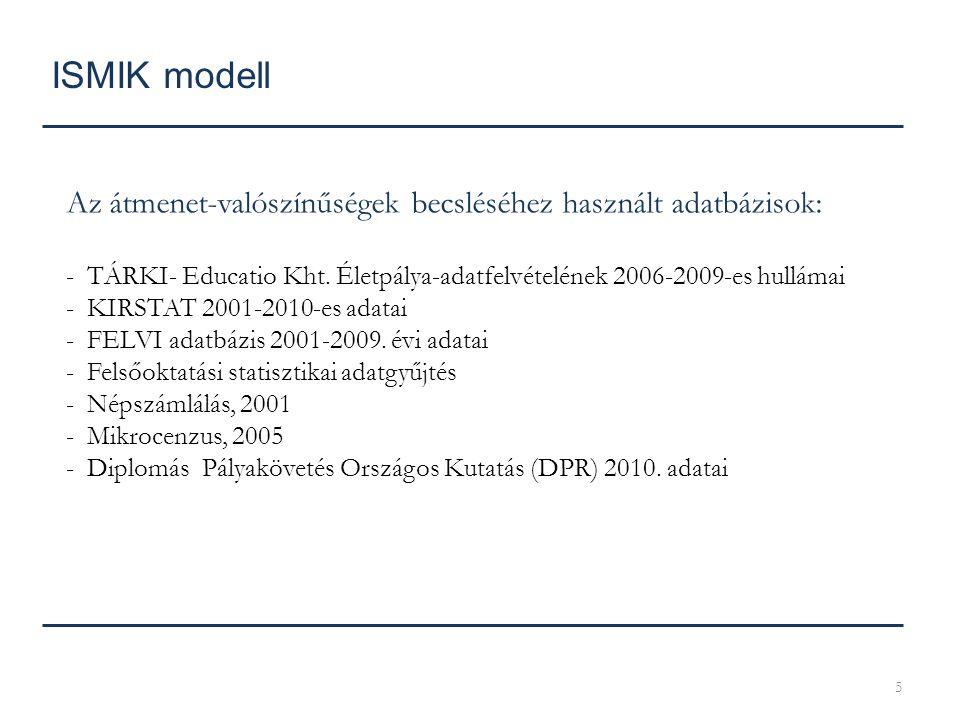 5 ISMIK modell Az átmenet-valószínűségek becsléséhez használt adatbázisok: - TÁRKI- Educatio Kht. Életpálya-adatfelvételének 2006-2009-es hullámai - K
