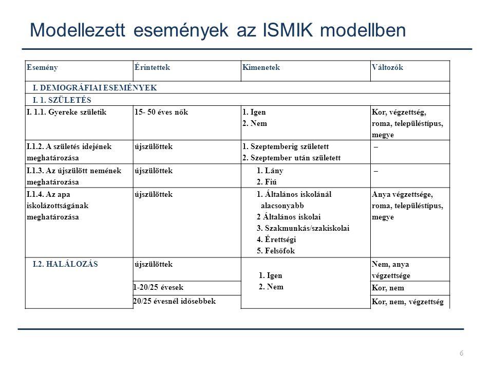 Modellezett események az ISMIK modellben 6 EseményÉrintettekKimenetekVáltozók I. DEMOGRÁFIAI ESEMÉNYEK I. 1. SZÜLETÉS I. 1.1. Gyereke születik15- 50 é