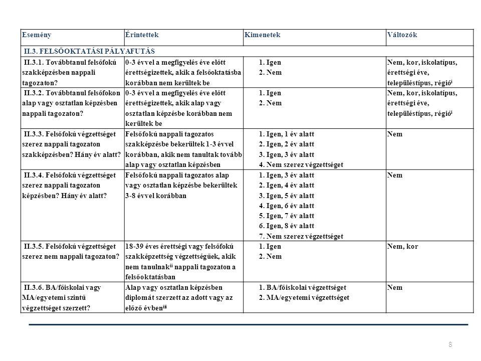 8 EseményÉrintettekKimenetekVáltozók II.3. FELSŐOKTATÁSI PÁLYAFUTÁS II.3.1. Továbbtanul felsőfokú szakképzésben nappali tagozaton? 0-3 évvel a megfigy