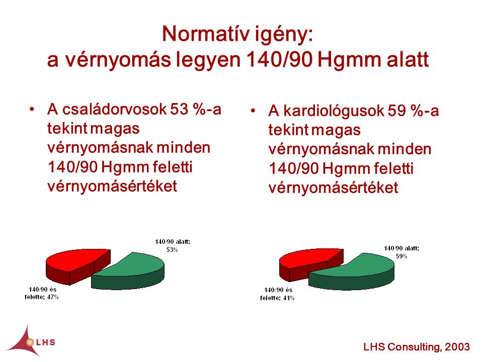 •A kardiológusok 59 %-a tekint magas vérnyomásnak minden 140/90 Hgmm feletti vérnyomásértéket Normatív igény: a vérnyomás legyen 140/90 Hgmm alatt LHS Consulting, 2003 •A családorvosok 53 %-a tekint magas vérnyomásnak minden 140/90 Hgmm feletti vérnyomásértéket