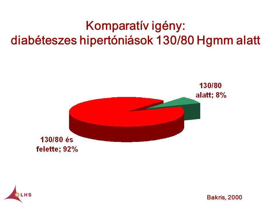 Komparatív igény: diabéteszes hipertóniások 130/80 Hgmm alatt Bakris, 2000