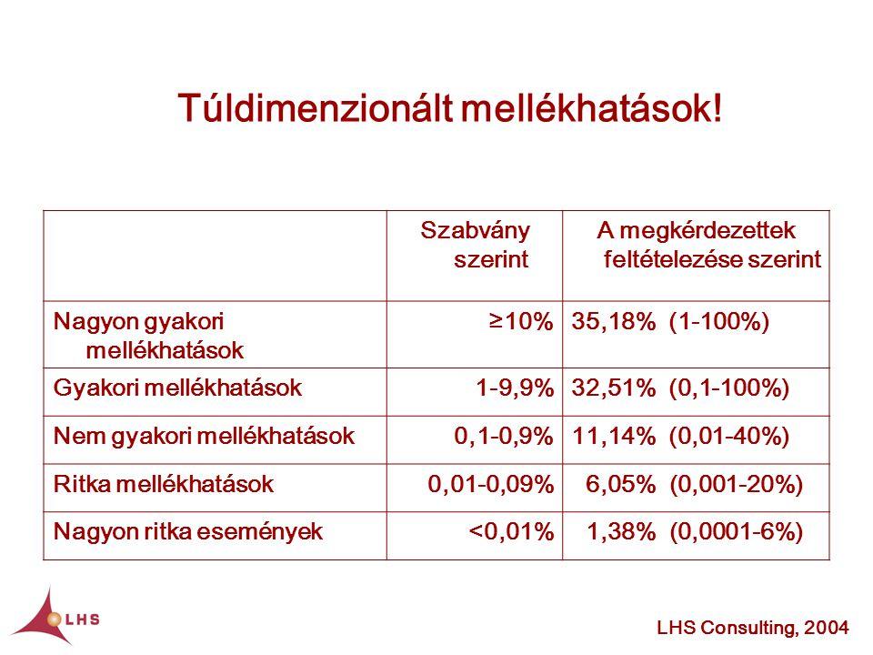 LHS Consulting, 2004 Szabvány szerint A megkérdezettek feltételezése szerint Nagyon gyakori mellékhatások ≥10%35,18% (1-100%) Gyakori mellékhatások1-9,9%32,51% (0,1-100%) Nem gyakori mellékhatások0,1-0,9%11,14% (0,01-40%) Ritka mellékhatások0,01-0,09% 6,05% (0,001-20%) Nagyon ritka események<0,01% 1,38% (0,0001-6%) Túldimenzionált mellékhatások!