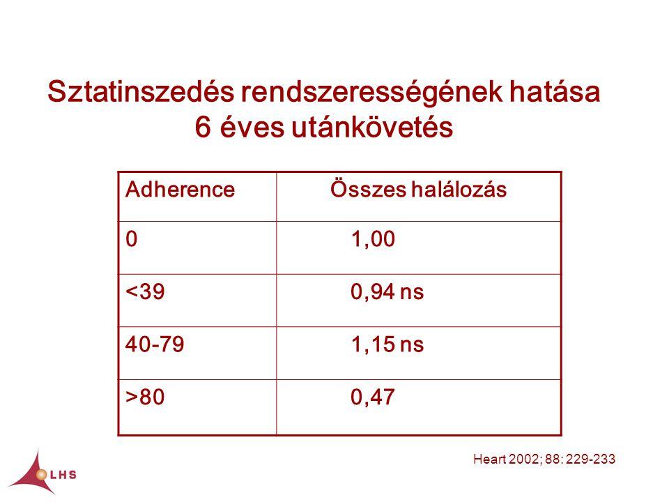AdherenceÖsszes halálozás 01,00 <390,94 ns 40-791,15 ns >800,47 Sztatinszedés rendszerességének hatása 6 éves utánkövetés Heart 2002; 88: 229-233
