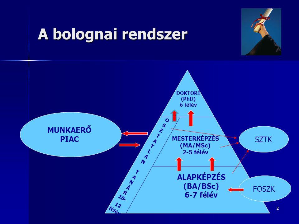 2 A bolognai rendszer DOKTORI (PhD) 6 félév MESTERKÉPZÉS (MA/MSc) 2-5 félév ALAPKÉPZÉS (BA/BSc) 6-7 félév O S Z T A T L A N T A N Á R 10- 12 félév SZTK FOSZK MUNKAERŐ PIAC