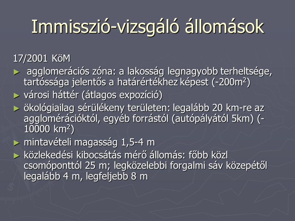 Immisszió-vizsgáló állomások 17/2001 KöM ► agglomerációs zóna: a lakosság legnagyobb terheltsége, tartóssága jelentős a határértékhez képest (-200m 2
