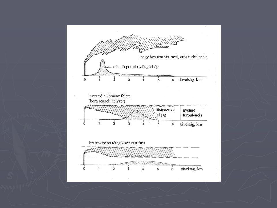 Immisszió ► szennyezés + háttérszennyezettség ► hatásterület (21/2001; 120/2001)