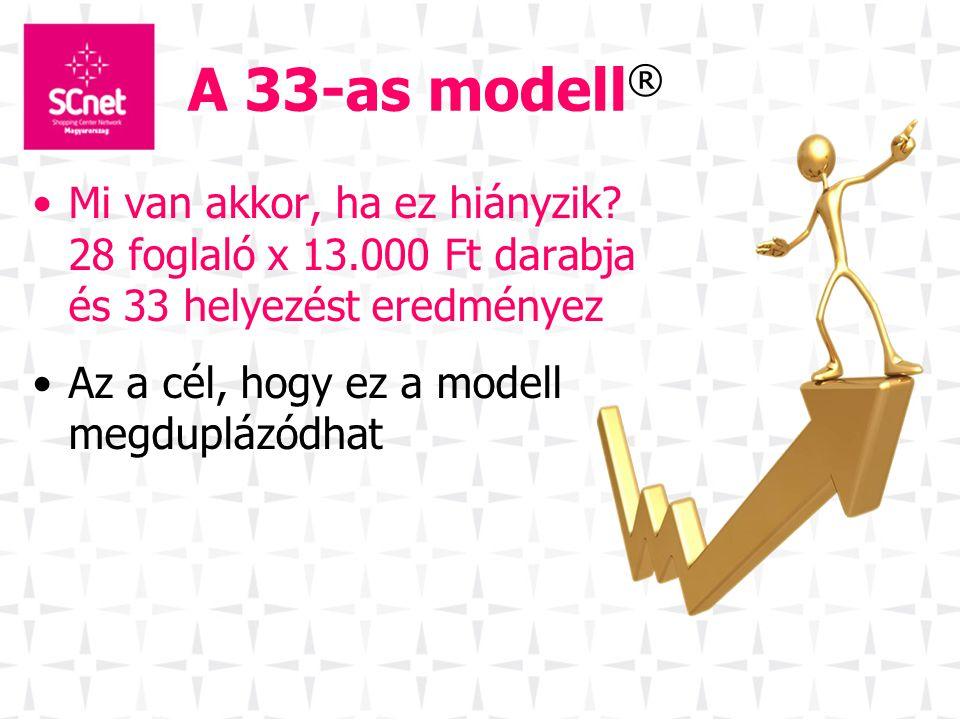 •Mi van akkor, ha ez hiányzik? 28 foglaló x 13.000 Ft darabja és 33 helyezést eredményez •Az a cél, hogy ez a modell megduplázódhat A 33-as modell ®