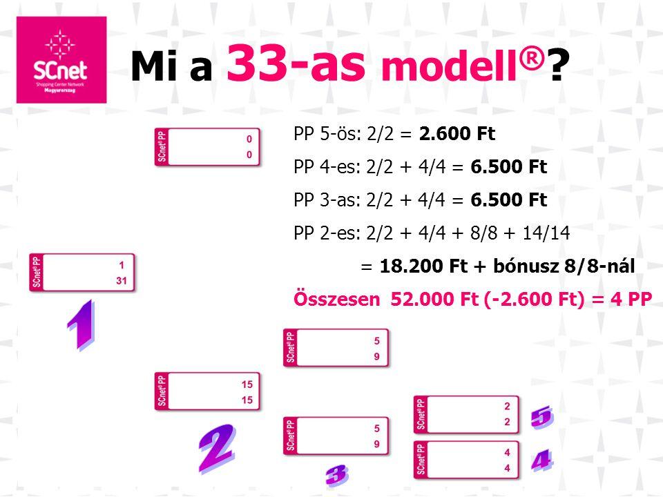 Mi a 33-as modell ® ? PP 5-ös: 2/2 = 2.600 Ft PP 4-es: 2/2 + 4/4 = 6.500 Ft PP 3-as: 2/2 + 4/4 = 6.500 Ft PP 2-es: 2/2 + 4/4 + 8/8 + 14/14 = 18.200 Ft