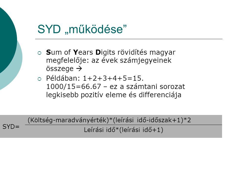"""SYD """"működése""""  Sum of Years Digits rövidítés magyar megfelelője: az évek számjegyeinek összege   Példában: 1+2+3+4+5=15. 1000/15=66.67 – ez a szám"""