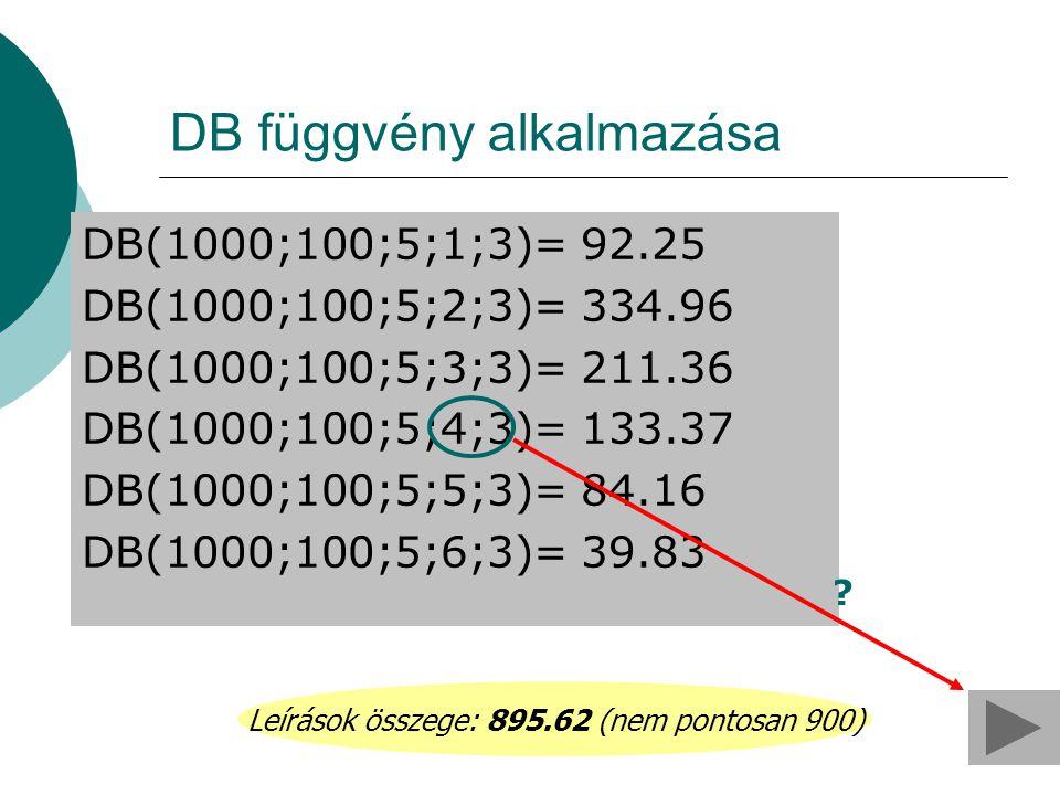 DB függvény alkalmazása DB(1000;100;5;1;3)= 92.25 DB(1000;100;5;2;3)= 334.96 DB(1000;100;5;3;3)= 211.36 DB(1000;100;5;4;3)= 133.37 DB(1000;100;5;5;3)=