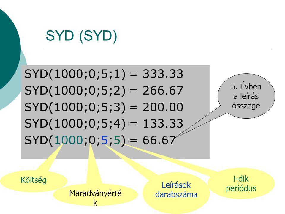SYD (SYD) SYD(1000;0;5;1) = 333.33 SYD(1000;0;5;2) = 266.67 SYD(1000;0;5;3) = 200.00 SYD(1000;0;5;4) = 133.33 SYD(1000;0;5;5) = 66.67 Költség Maradván