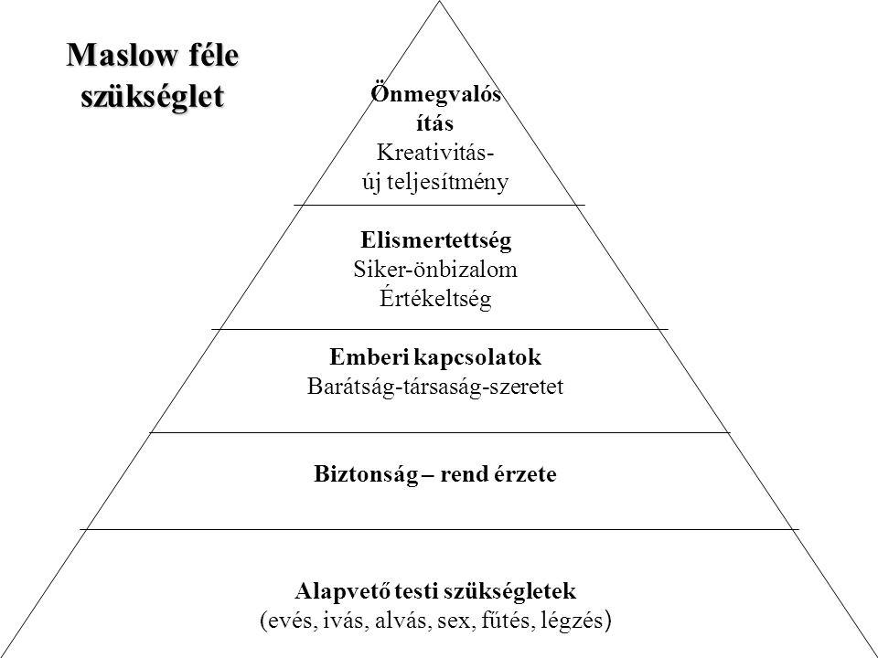 Maslow féle szükséglet Önmegvalós ítás Kreativitás- új teljesítmény Elismertettség Siker-önbizalom Értékeltség Emberi kapcsolatok Barátság-társaság-sz