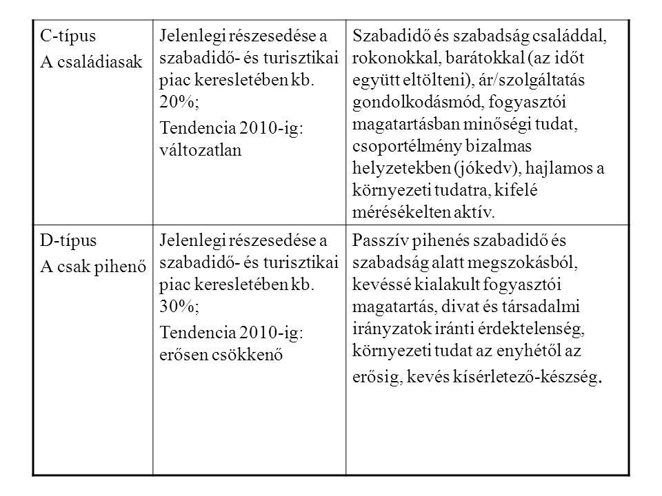 C-típus A családiasak Jelenlegi részesedése a szabadidő- és turisztikai piac keresletében kb. 20%; Tendencia 2010-ig: változatlan Szabadidő és szabads