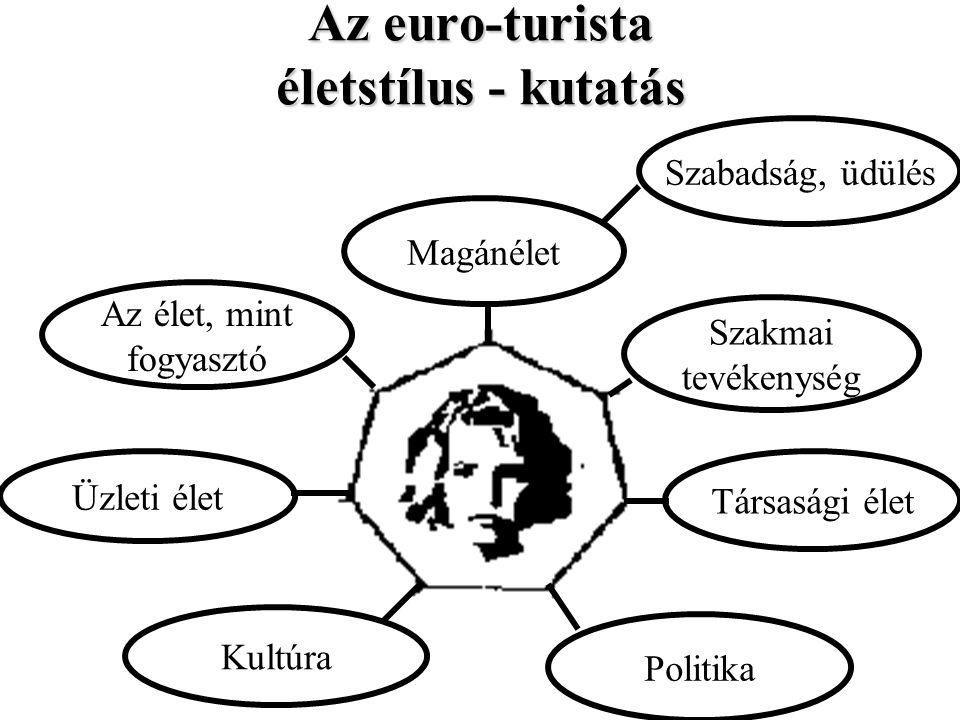 Magánélet Szakmai tevékenység Társasági élet Politika Kultúra Üzleti élet Az élet, mint fogyasztó Szabadság, üdülés Az euro-turista életstílus - kutat