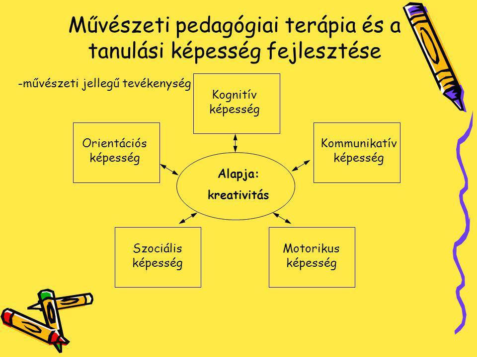 Művészeti pedagógiai terápia és a tanulási képesség fejlesztése Kognitív képesség Kommunikatív képesség Orientációs képesség Szociális képesség Alapja