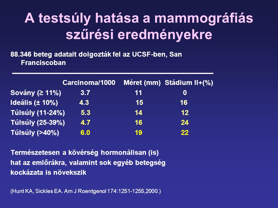 A testsúly hatása a mammográfiás szűrési eredményekre 88.346 beteg adatait dolgozták fel az UCSF-ben, San Franciscoban Carcinoma/1000 Méret (mm) Stádi