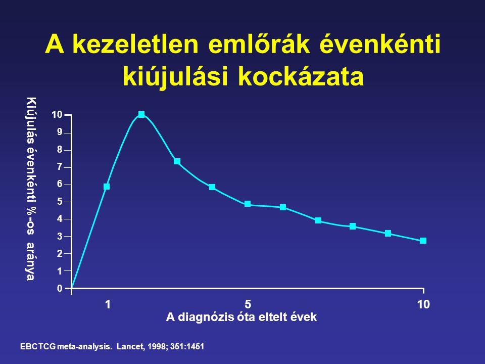 A kezeletlen emlőrák évenkénti kiújulási kockázata EBCTCG meta-analysis. Lancet, 1998; 351:1451 10 9 8 7 6 5 4 3 2 1 0 A diagnózis óta eltelt évek 511