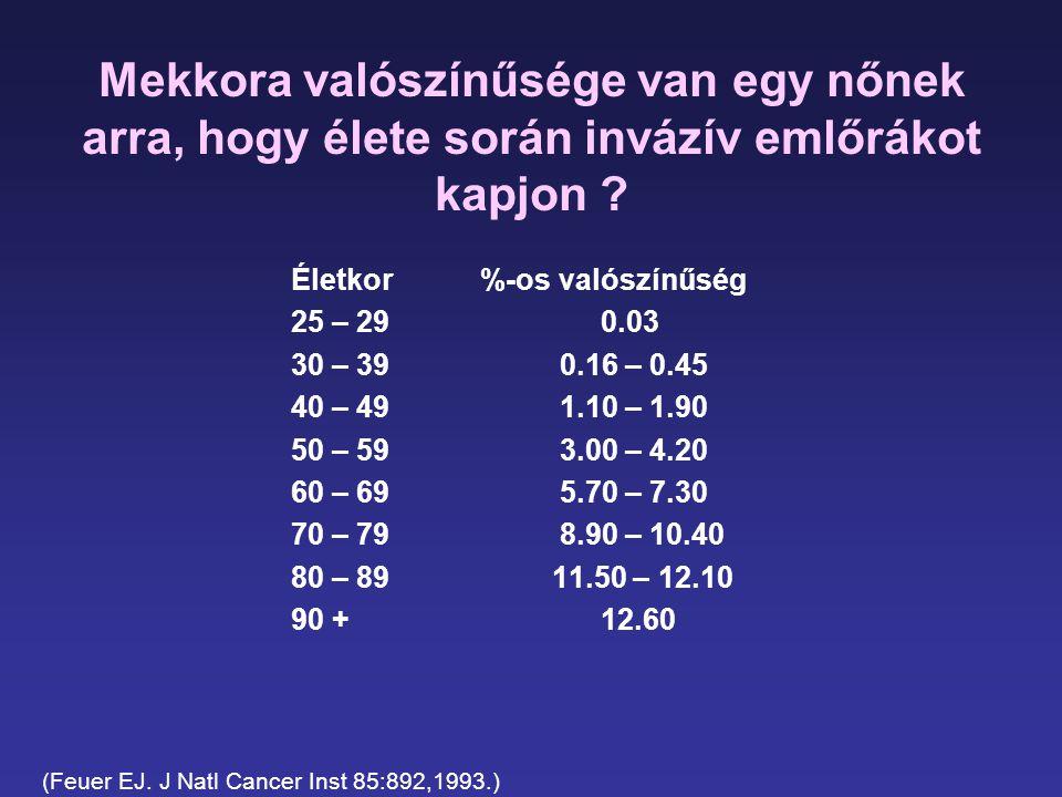 Mekkora valószínűsége van egy nőnek arra, hogy élete során invázív emlőrákot kapjon ? Életkor %-os valószínűség 25 – 29 0.03 30 – 39 0.16 – 0.45 40 –