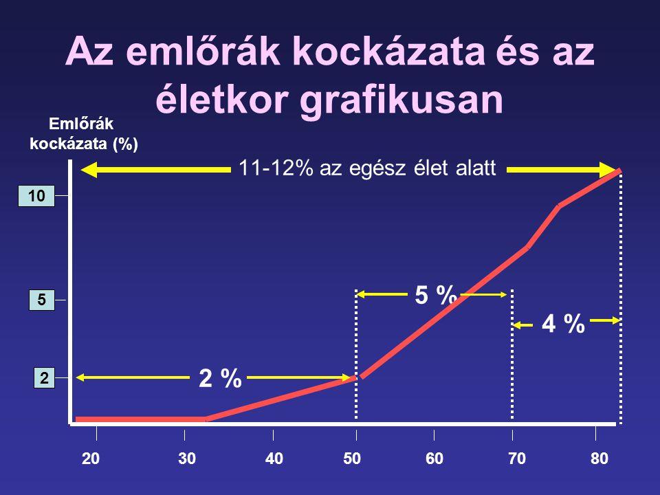 Az emlőrák kockázata és az életkor grafikusan 11-12% az egész élet alatt 10 5 2 5 % 4 % Emlőrák kockázata (%) 20 30 40 50 60 70 80 2 %