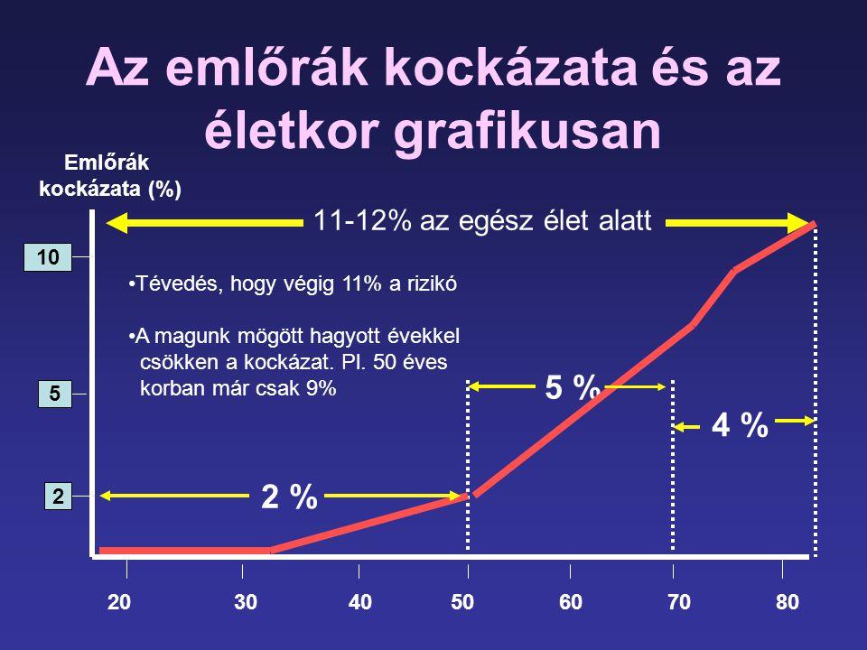 Az emlőrák kockázata és az életkor grafikusan 11-12% az egész élet alatt 10 5 2 5 % 4 % Emlőrák kockázata (%) 20 30 40 50 60 70 80 2 % •Tévedés, hogy