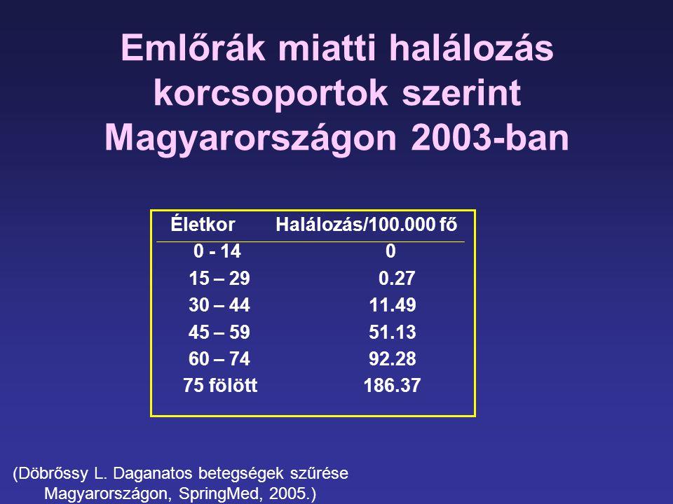 Emlőrák miatti halálozás korcsoportok szerint Magyarországon 2003-ban Életkor Halálozás/100.000 fő 0 - 14 0 15 – 29 0.27 30 – 44 11.49 45 – 59 51.13 6