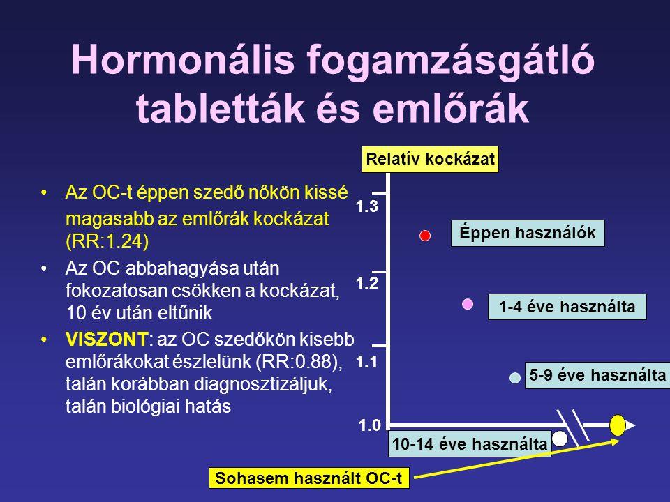 Hormonális fogamzásgátló tabletták és emlőrák •Az OC-t éppen szedő nőkön kissé magasabb az emlőrák kockázat (RR:1.24) •Az OC abbahagyása után fokozato