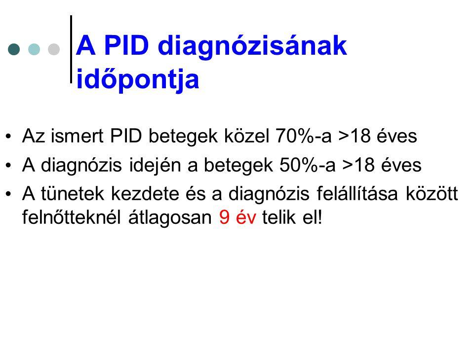 A PID diagnózisának időpontja • Az ismert PID betegek közel 70%-a >18 éves • A diagnózis idején a betegek 50%-a >18 éves • A tünetek kezdete és a diag