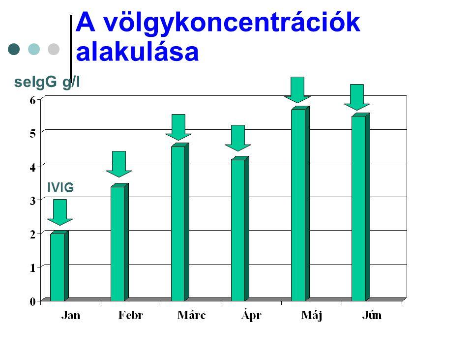 A völgykoncentrációk alakulása IVIG seIgG g/l