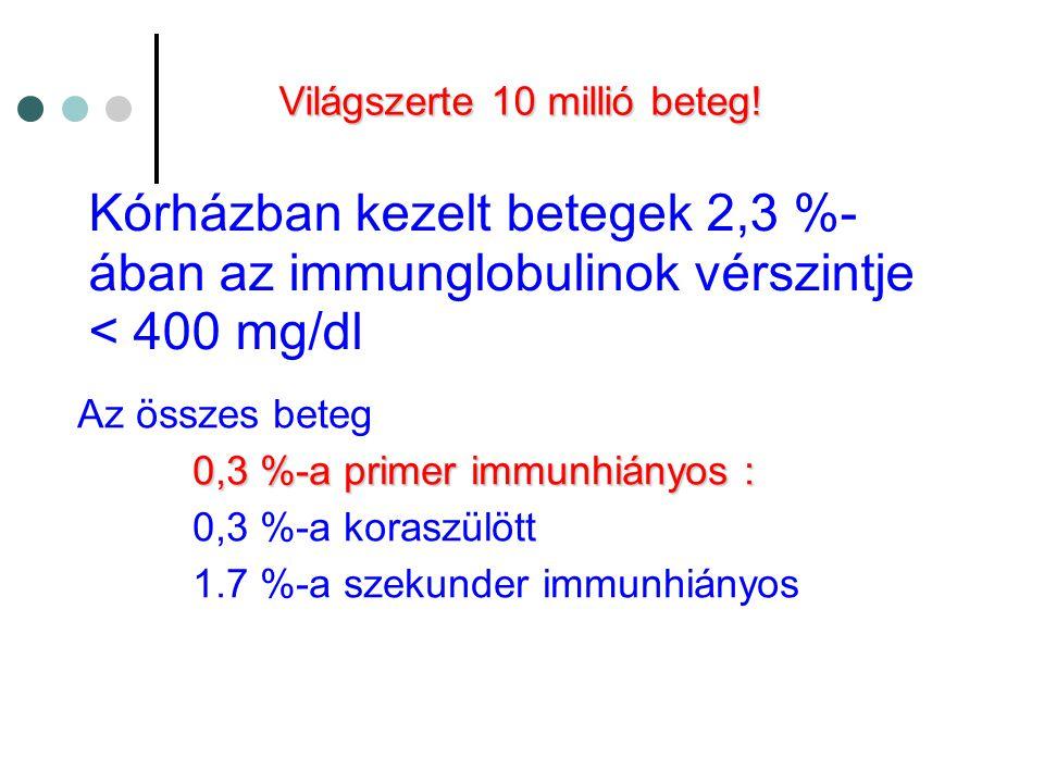 Kórházban kezelt betegek 2,3 %- ában az immunglobulinok vérszintje < 400 mg/dl •Az összes beteg 0,3 %-a primer immunhiányos : 0,3 %-a koraszülött 1.7