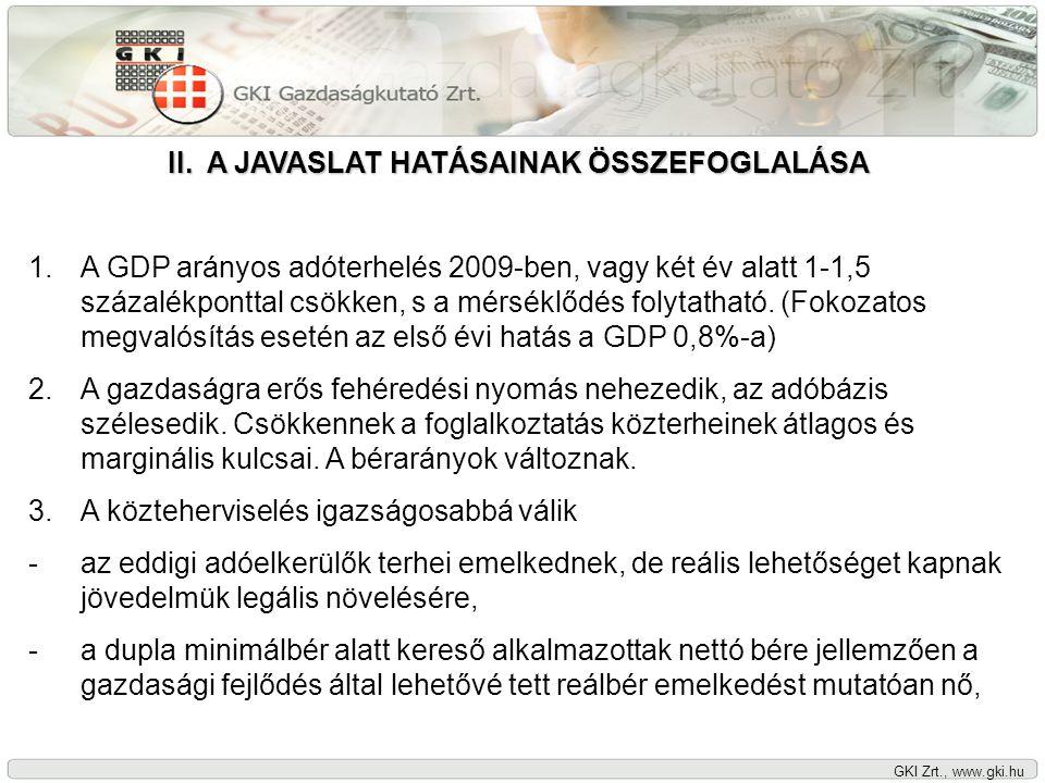 GKI Zrt., www.gki.hu II.