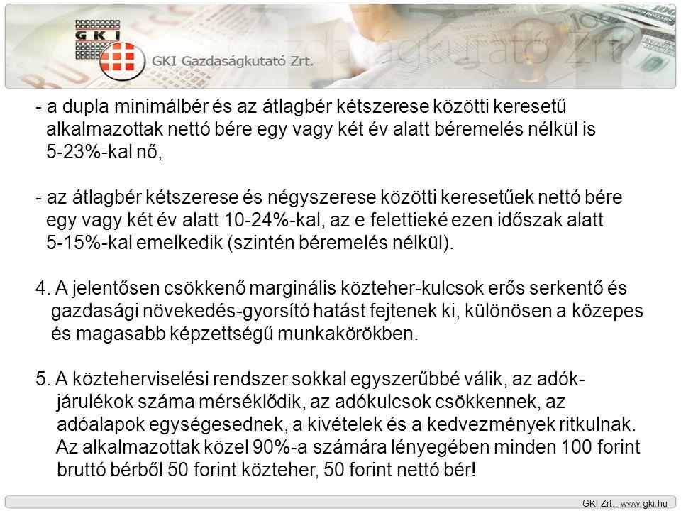GKI Zrt., www.gki.hu 6.A vállalkozások teljes bérköltségének hányada az árbevételben az átálláskor csökken és dinamikájában is alacsonyabb a korábbinál.