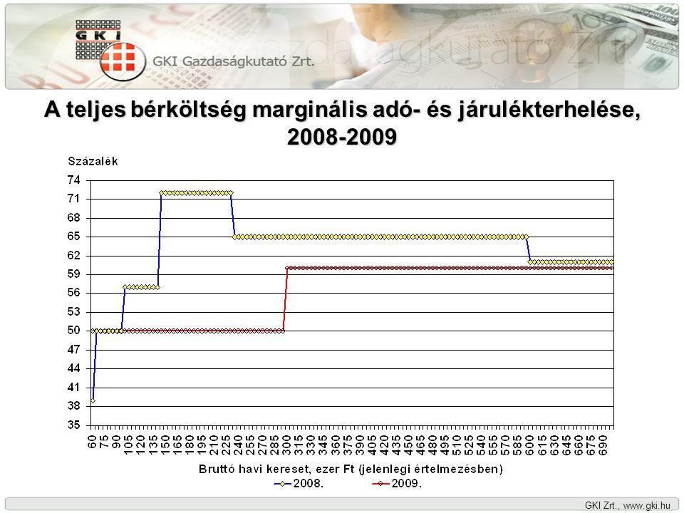 GKI Zrt., www.gki.hu A nettó keresetek alakulása 2009-ben a közteherváltozások és a béremelések hatására egylépcsős bevezetés esetén (2008=100) Versenyszféra Versenyszféra