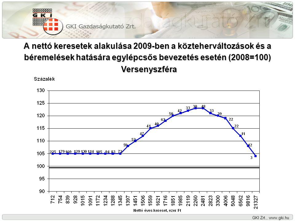 GKI Zrt., www.gki.hu A nettó keresetek alakulása 2009-ben a közteherváltozások és a béremelések hatására egylépcsős bevezetés esetén (2008=100) Költségvetési szféra