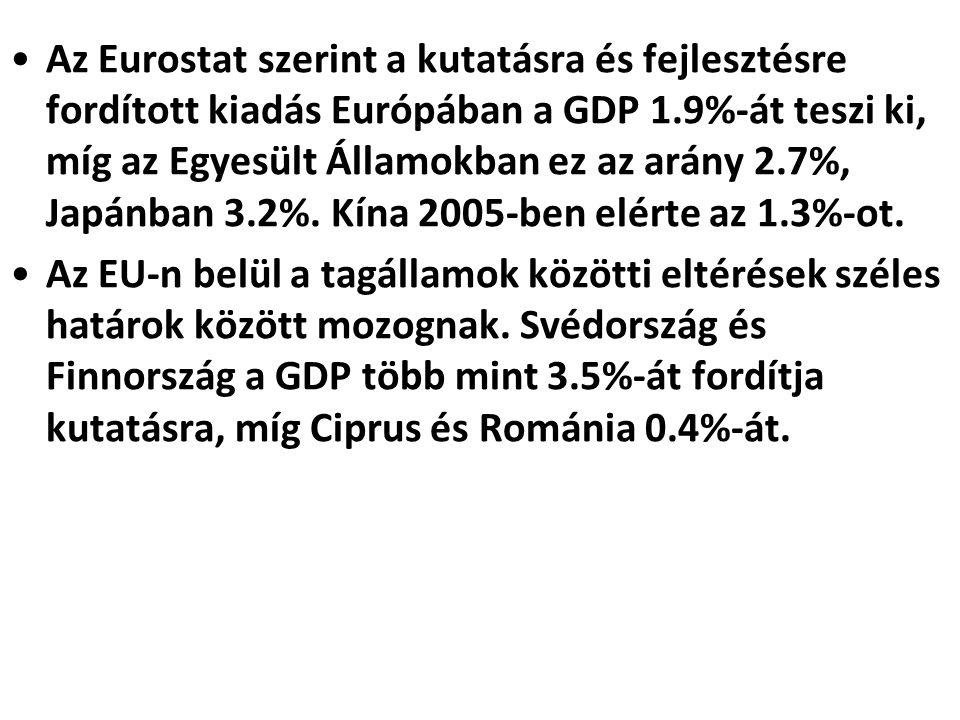 •Az Eurostat szerint a kutatásra és fejlesztésre fordított kiadás Európában a GDP 1.9%-át teszi ki, míg az Egyesült Államokban ez az arány 2.7%, Japán
