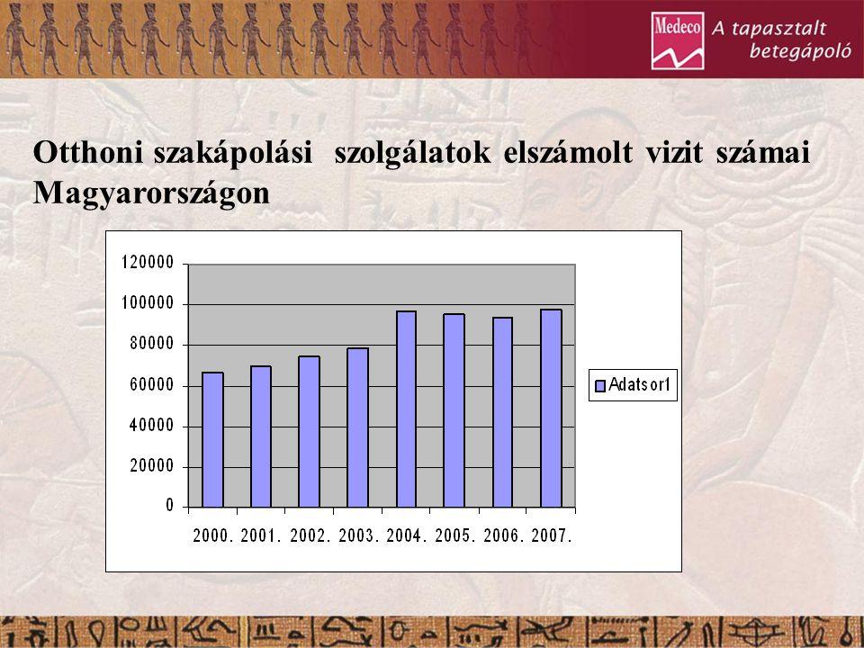 Otthoni szakápolási szolgálatok elszámolt vizit számai Magyarországon