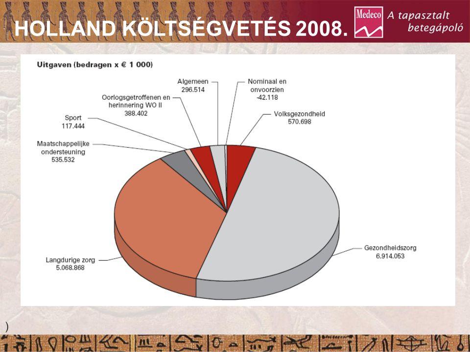 HOLLAND KÖLTSÉGVETÉS 2008. ) Gyulladás Granuláció Epitelizáció 21. Nap