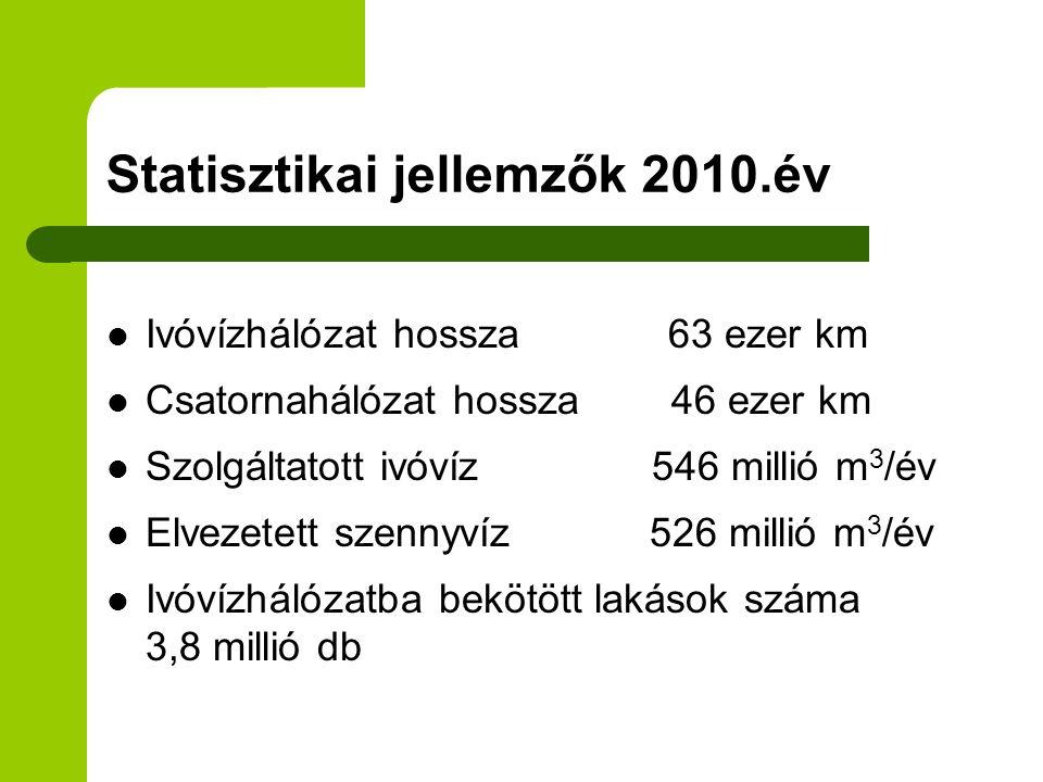 Statisztikai jellemzők 2010.év  Ivóvízhálózat hossza 63 ezer km  Csatornahálózat hossza 46 ezer km  Szolgáltatott ivóvíz 546 millió m 3 /év  Elvez