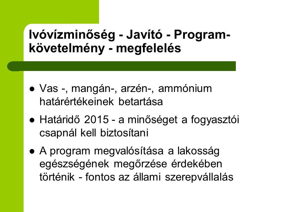 Ivóvízminőség - Javító - Program- követelmény - megfelelés  Vas -, mangán-, arzén-, ammónium határértékeinek betartása  Határidő 2015 - a minőséget