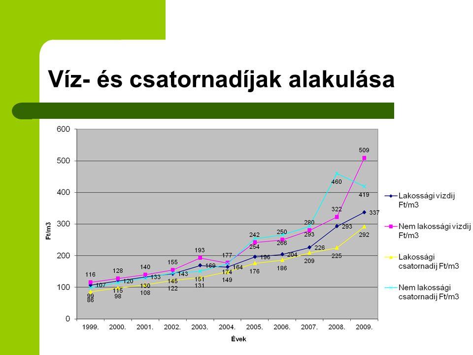 Víz- és csatornadíjak alakulása