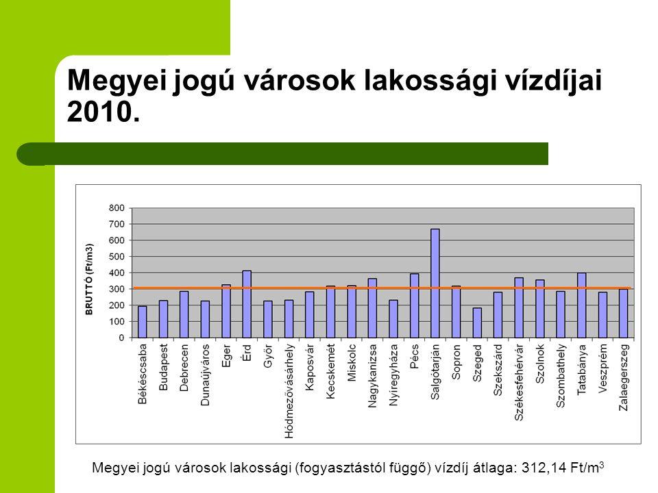 Megyei jogú városok lakossági vízdíjai 2010. Megyei jogú városok lakossági (fogyasztástól függő) vízdíj átlaga: 312,14 Ft/m 3