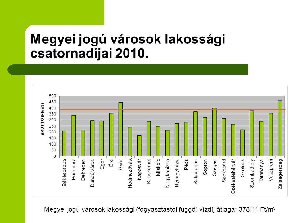Megyei jogú városok lakossági csatornadíjai 2010. Megyei jogú városok lakossági (fogyasztástól függő) vízdíj átlaga: 378,11 Ft/m 3